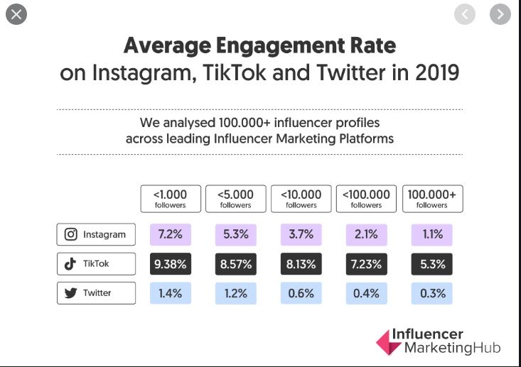 Avg Engagement rate of Tiktok compared to other platforms