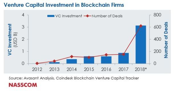 venture capital investment in blockchain firms - cryptocurrencies