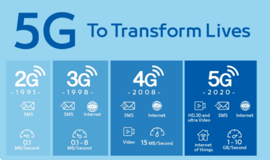 The 5G Era: Greater Connection amidst Competition -
