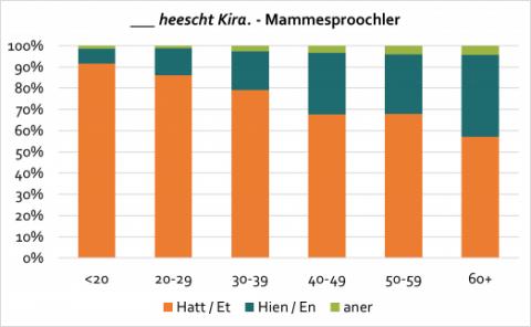 kira-hond_mammesproochler
