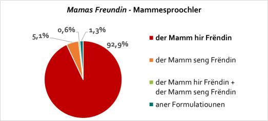 mamas-freundin_mammesproochler
