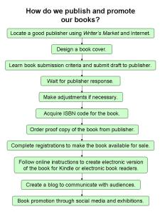 Flow diagram on how we publish and promote books