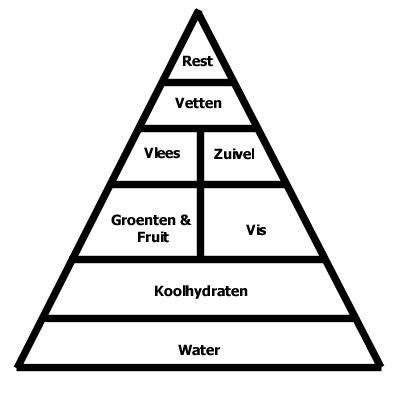 De voedingsdriehoek, de oude is hetzelfde als de nieuwe voedingspiramide maar dan gewoon onderste boven. wat is gezonde voeding?
