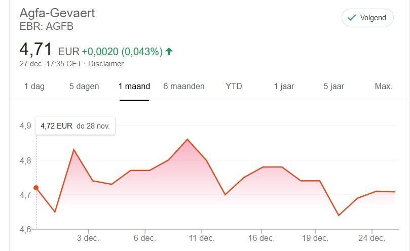 Agfa Gevaert aandeel: Agfa koersdoel - een verloren maand - zoals voorspel in mijn ander artikel.
