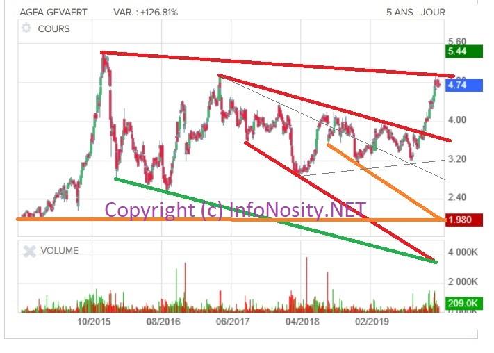 Agfa Gevaert aandeel: Agfa aandeel dalend koers kanaal. Rechts onderaan valt het koersdoel zelfs onder de grafiek!!!