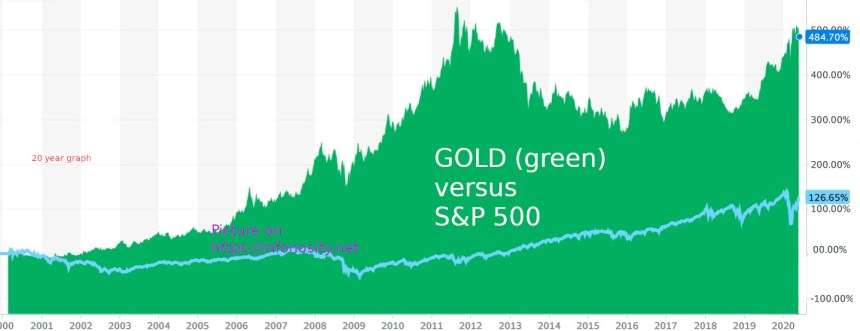 How to buy Gold? Buying gold - Is buying gold wise as an investment.  gold versus stocks. - gold versus s&p chart - s&P 500