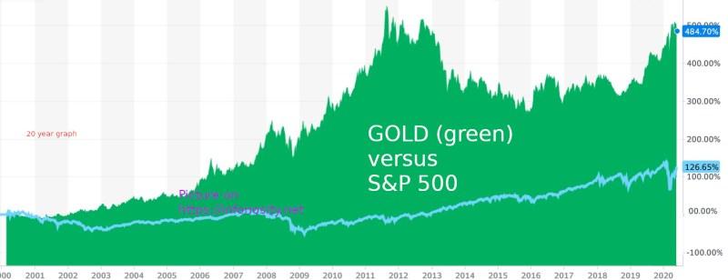 is goud kopen verstandig . als belegging. - Hoe Goud kopen -  goud versus aandelen. Goudkoers tov S&P500 - koers goudprijs - waar kan ik goud aankopen?