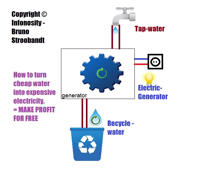 How to make money for free. Turn water into money. make a moneytap - Copyright © Bruno Stroobandt Infonosity.