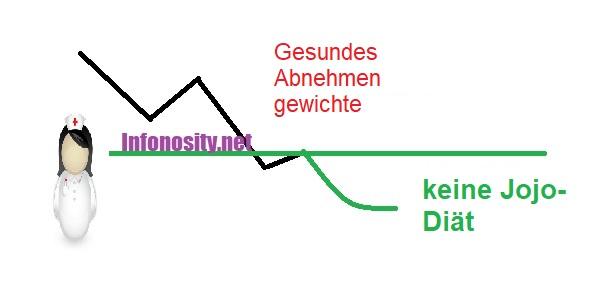 Wie man Gewicht verliert.  Und mit dauerhaften Ergebnissen abnehmen!  Gesunder Gewichtsverlust: Copyright (c) infonosity.net Bruno Stroobandt.