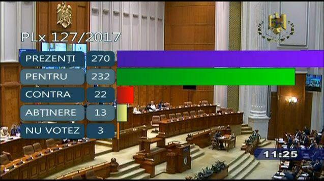 vot camera deputatilor modificare definitie familie