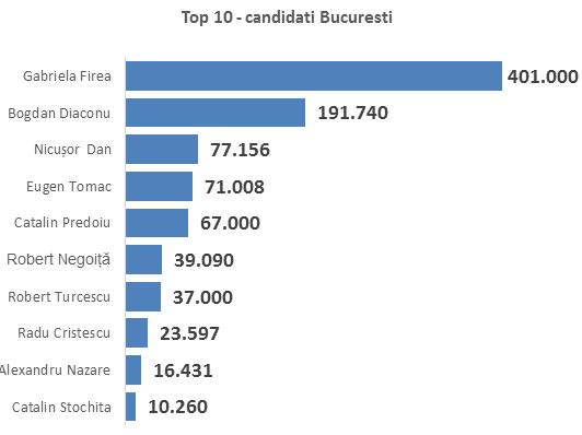 Top 10 candidati Bucuresti