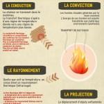 Les modes de propagation du feu