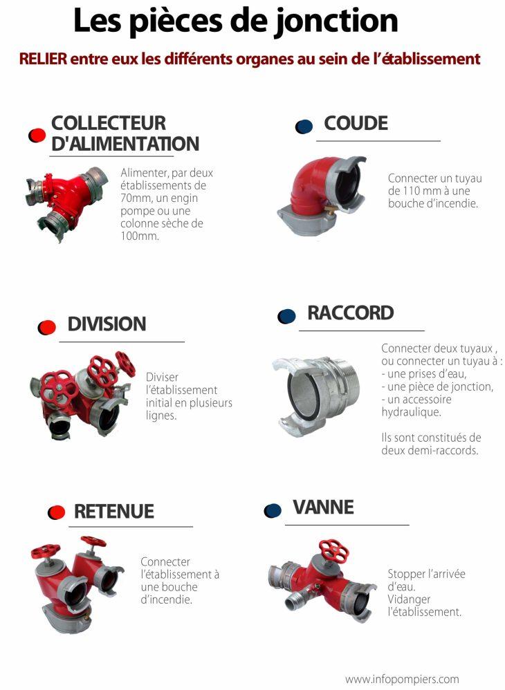Les pièces de jonctions permettent de relier entre eux les différents organesau sein del'établissement. Il existe six catégories de pièces de jonction : les collecteurs d'alimentation, les coudes, lesdivisions; les raccords, les retenues, lesvannes.