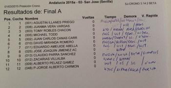 Crónica: Segunda prueba del Cto de Andalucía 1/8 TT Gas 2015. Por Alberto Peláez.