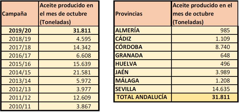 Aceite producido en octubre 2010-2019.png