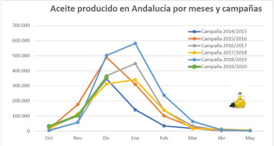 Aceite producido Andalucía