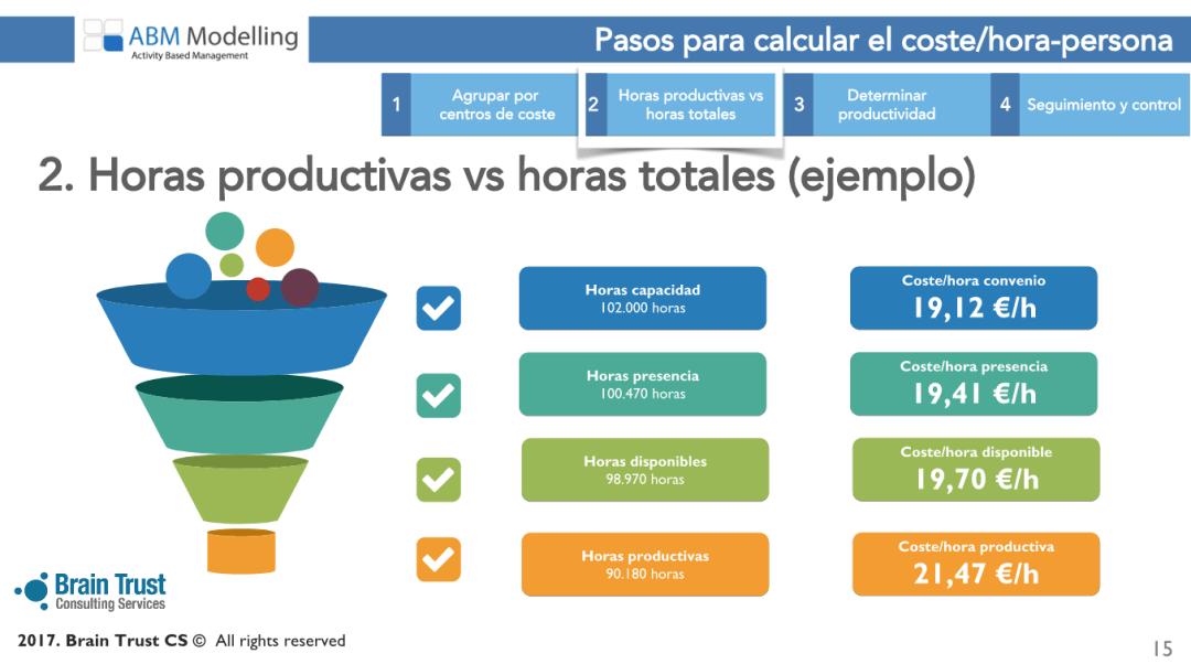 Haciendo los cálculos de coste hora persona, en este ejemplo hay un 12% de diferencia entre dividir los costes entre las horas de convenio o las horas productivas realmente trabajadas