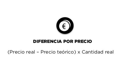 Fórmula de diferencia por precio: (Precio real - precio teórico) x cantidad real