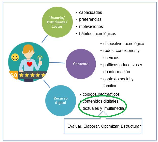 gráfico-que-muestra-la-aplicación-de-la-Experiencia-de-Usuario-con-bibliotecarios-y-docentes