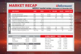 Market Recap - 6 November to 12 November 2019