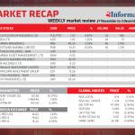 Market Recap 27 Nov – 3 Dec 2019