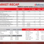 Market Recap – 8 January to 14 January 2020