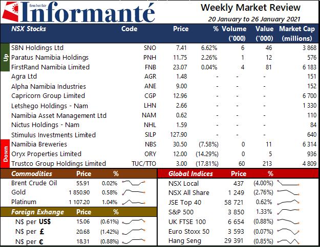 Market Recap local market NSX Local index