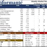 Market Recap 2 Mar 2021