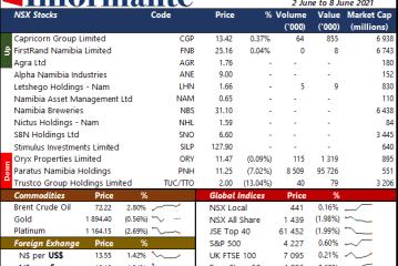 Market Recap 2 June to 8 June 2021