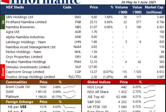 Market Recap 26 May to 1 June 2021