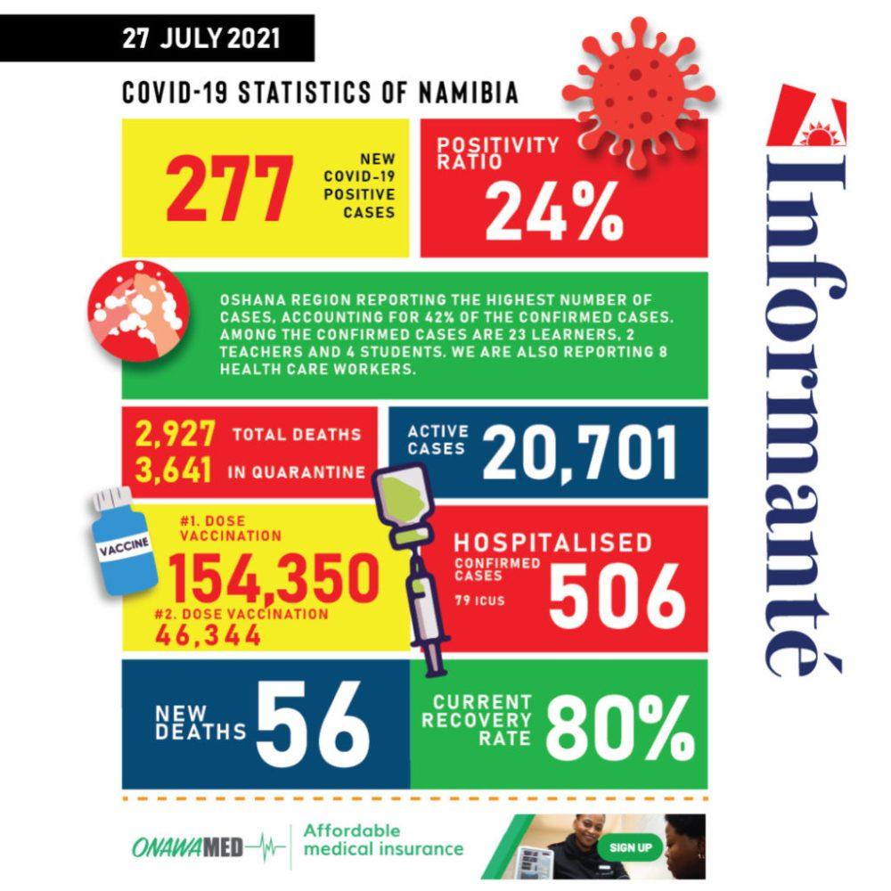 COVID-19 test results Health Services Kalumbi Shangula latest statistics new cases sick