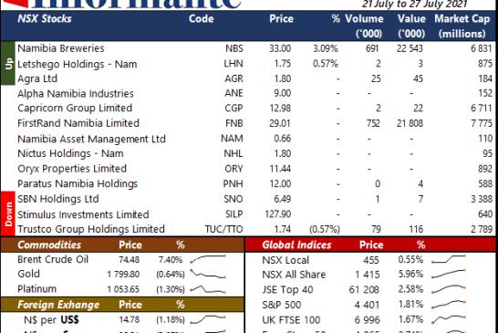 Market Recap 21 July to 27 July 2021