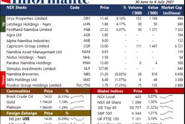 Market Recap 30 June to 6 July 2021