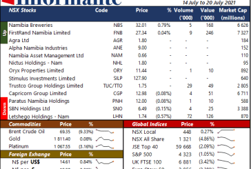Market Recap 14 July to 20 July 2021