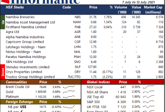 Market Recap 7 July to 13 July 2021