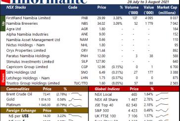 Market Recap28 July to 3 August 2021
