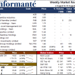 Market Recap 4 August to 10 August 2021