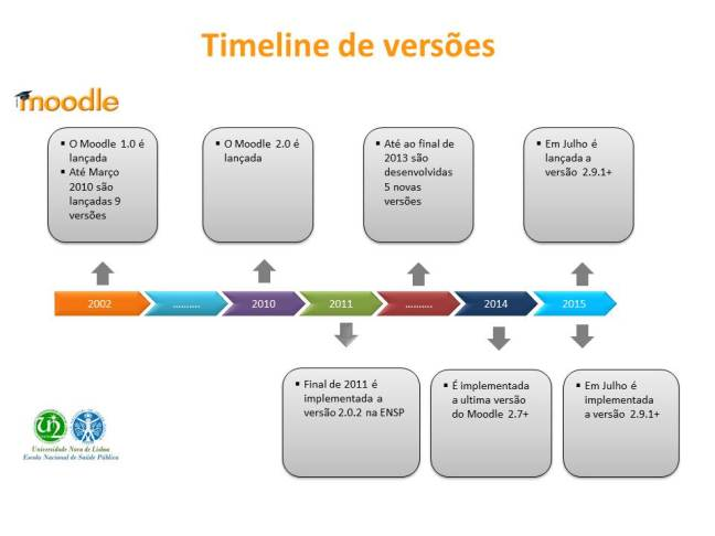 Timeline_Moodle_Versions