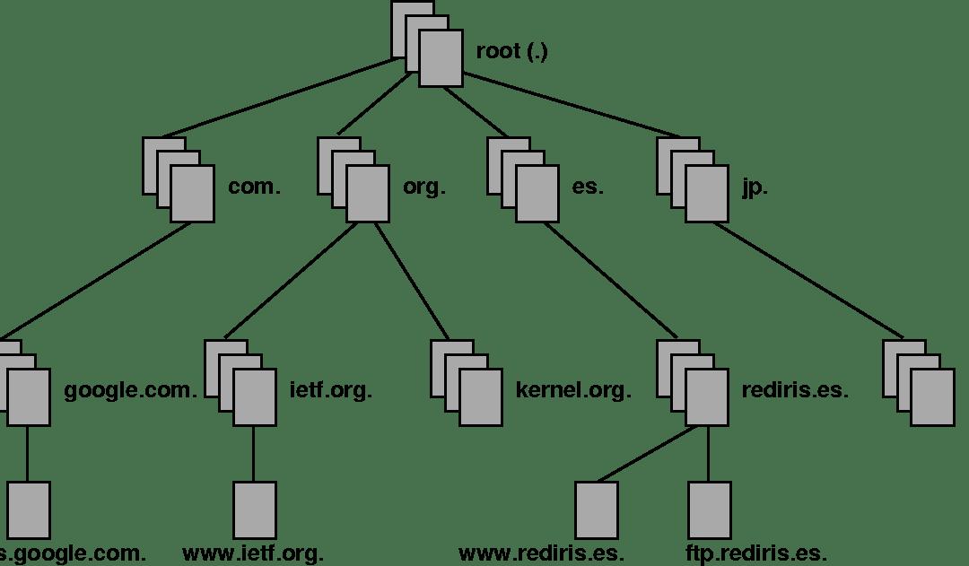 DNS – El Sistema de Nombres de Dominio Informática Coslada