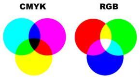 Tutorial sobre el color RGB