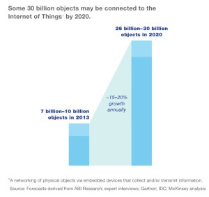 Internet of things forecast chart