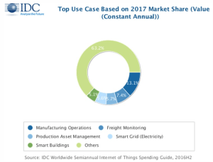 internet of things market share 2017