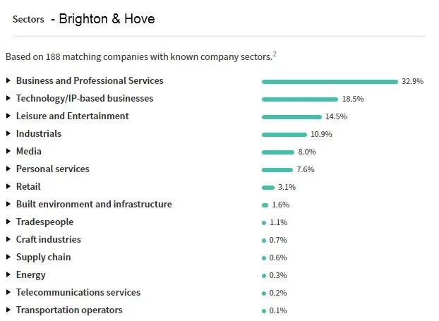 Brighton Startups