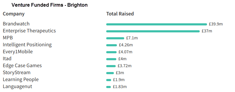 Brighton venture capital funding