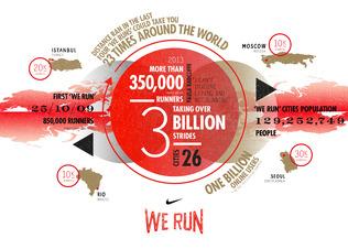 "Nike's ""We Run"" Race Series."