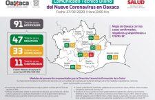 Confirma los @SSO_GobOax 11 casos positivos por COVID-19 en Oaxaca