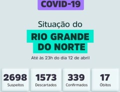 RN registra 339 casos confirmados de Covid-19, 17 óbitos e mais 12 sob investigação
