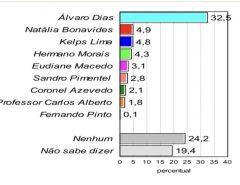 Forte: Pelos dados da pesquisa Consult divulgados hoje (1), Álvaro seria eleito no primeiro turno prefeito de Natal (RN)