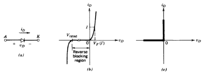 karakteristik dioda sebagai saklar