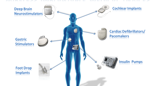 Implantable Technology